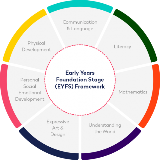 what-early-years-foundation-stage-framework